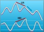 grade11-blue-hidden-bearish-divergence
