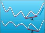 grade11-blue-hidden-bullish-divergence