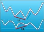 grade11-blue-regular-bullish-divergence