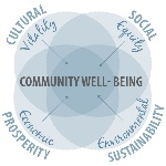 QBL_Well-being_Diagram_(ver4)
