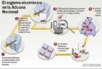 Infografia-registro-aduanero_LRZIMA20120317_0018_11