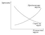 Кривые_труд