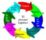 proceso logistico