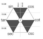 lossless-page1-220px-三角函數間的關係.tiff