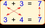 propriet-commutativa-riga