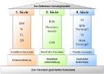alter-vorsorge-drei-saulen-schweiz-3