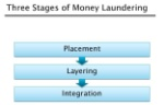 Three-Steps-of-Money-Laundering-Title