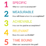 SMART-goal-questions