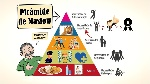 piramide de nesesidades