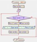 Diagrama De Flujo Ciclo Mientras
