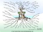 affirmation-tree-mind-map-medium