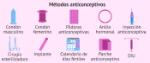 diferentes-metodos-anticonceptivos