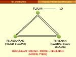 TUJUAN,+PROSES+DAN+PENILAIAN+HUBUNGAN+TUJUAN+-+PROSES+-+PENILAIAN