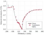 Figura-6-Curva-de-presion-estatica-pared