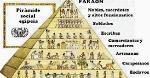 piramidesocial