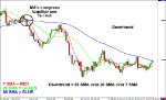 grade12-moving-averages-downtrend