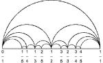 Farey_diagram_horizontal_arc_5