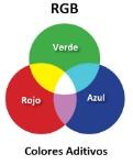 colores-aditivos-rgb