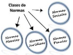 CLASES NORMAS