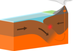 Oceanic-continental_destructive_plate_boundary.svg