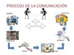 proceso-de-la-comunicacion-2-638