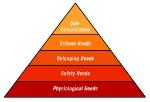 maslow-hierarchy-human-needs-1024x697