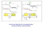 Energy+band+diagrams+for+a+pn+junction+under