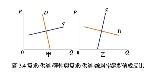 圖+3.4+需求(供給)彈性與需求(供給)線斜率絕對值成反比