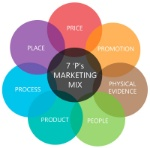 The-Marketing-Mix-The-7-Ps