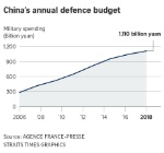 180305_china-defence-spending_online