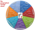 Geographical concept wheel