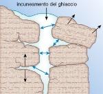 crioclastismo