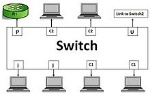 220px-Devices_connected_to_Switch