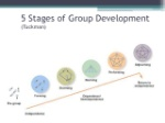 5-stages-of-group-development-norms-tuckman-3-638