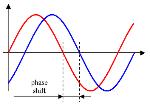 440px-Phase_shift