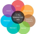 Marketing mix1