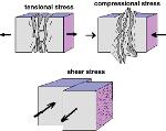 stress types