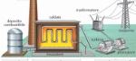 Struttura-della-centrale-termoelettrica-e14199452217131