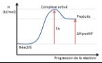 diagramme_énergétique