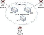 350px-Frame_relay