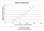dispersion positiva