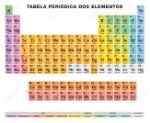 87928757-tabla-periódica-de-los-elementos-etiquetado-portuguÉs-disposición-tabular-118-elementos-químicos-números-atómicos-símb