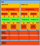 Different-memory-types-in-CUDA-All-threads-can-communicate-through-global-memory-and