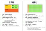 CPU-and-GPU