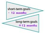 short_long