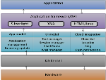 Architecture-of-Windows-Mobile-OS