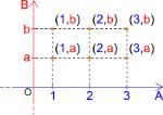 rappresentazione-prodotto-cartesiano-con-piano-cartesiano