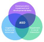 ASD Venn diagram — High-functioning autism & Asperger syndrome ASD large