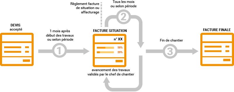 infographie-facture-situation-batiment-btp