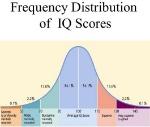iq-levels